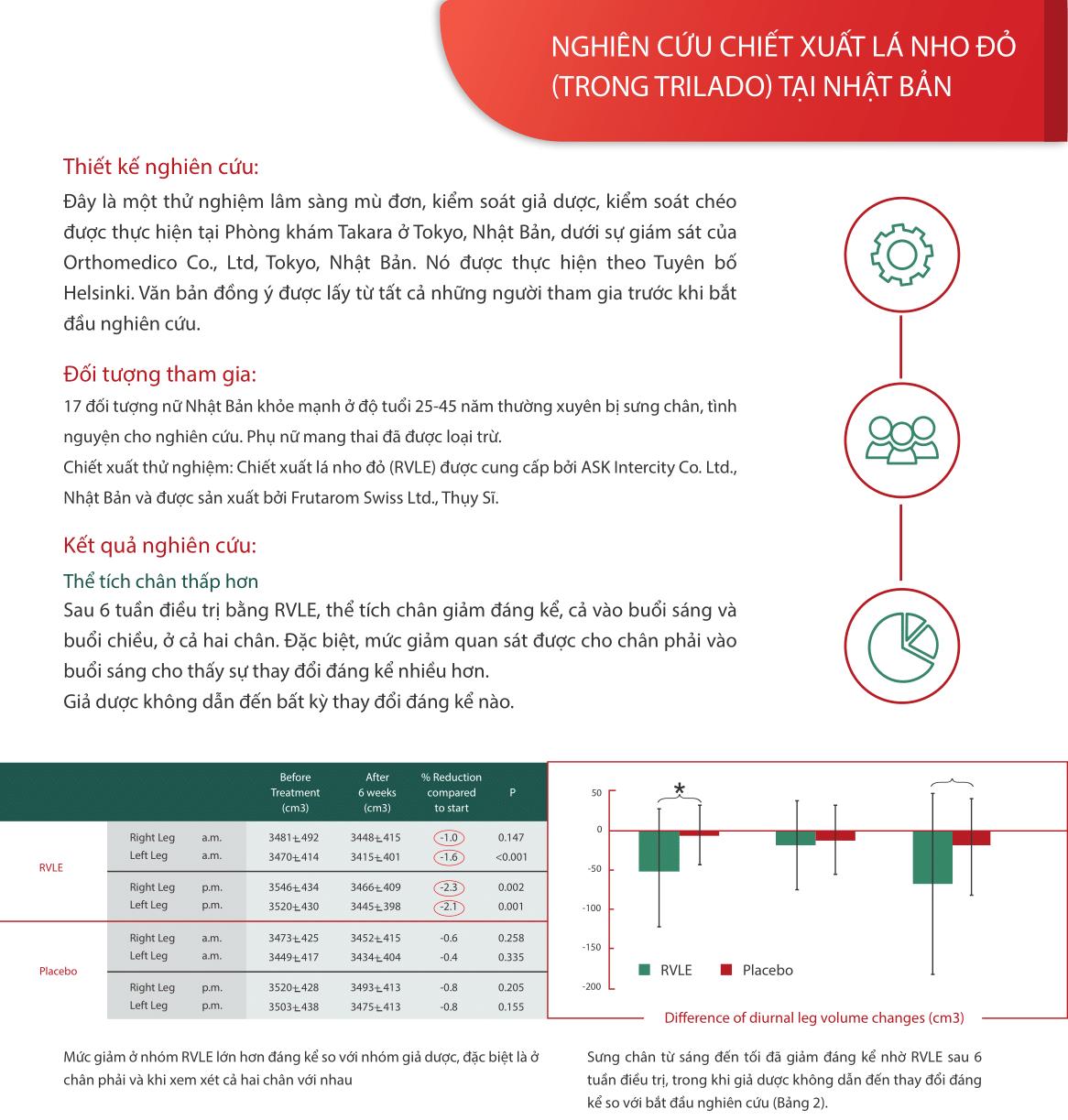 hiệu quả của Trilado